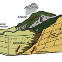 Erosion diagram